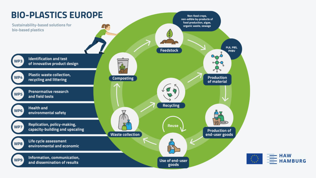 The BIO-PLASTICS EUROPE project aims to develop and implement sustainability-based solutions for bio-based plastic production.
